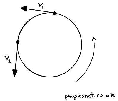 Circular Motion Centripetal Force Centripetal Acceleration