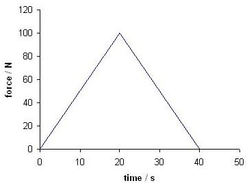 force time graph