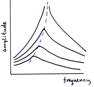 relationship between natural frequency and resonance