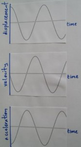 how to find maximum acceleration from a graph