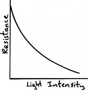 LDR graph