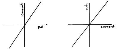VI graph for resistor
