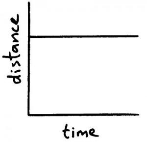 dist time graph 1
