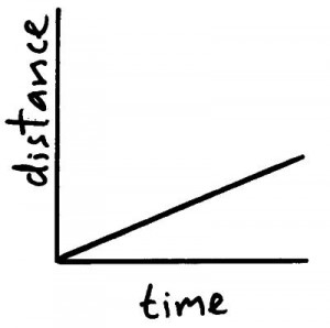 dist time graph 2