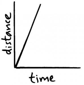 dist time graph 3
