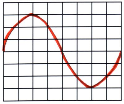 Oscilloscopes – dc and ac voltmeter, time period, frequency, time
