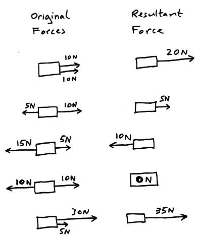 The Effects of Forces – resultant force and motion