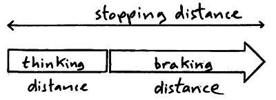 Auto Stopping Distance - HyperPhysics