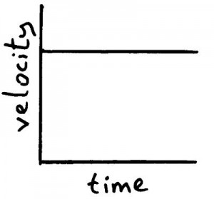 vel time graph 1