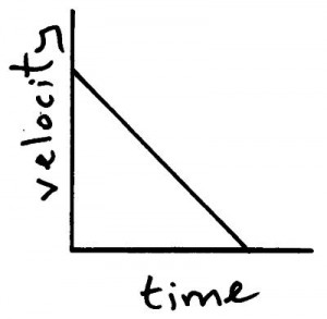 vel time graph 3
