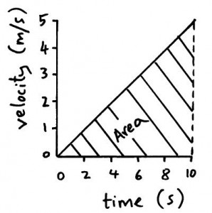 vel time graph 4
