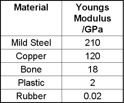 plan of the young s modulus Early studies , in aps tbc have showed that the young's modulus was orientation specific, with higher modulus on the cross-section than on the plan-section furthermore, young's modulus of the aps tbcs increased after thermal exposure between 1000 °c and 1400 °c for 100 h [13] , [14] .