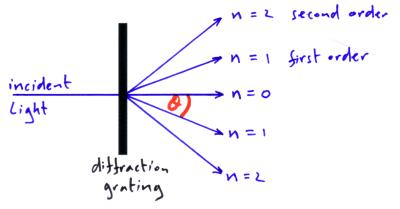 diffraction grating diagram