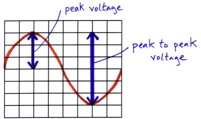 peak to peak voltage