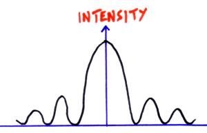 Single slit intensity graph